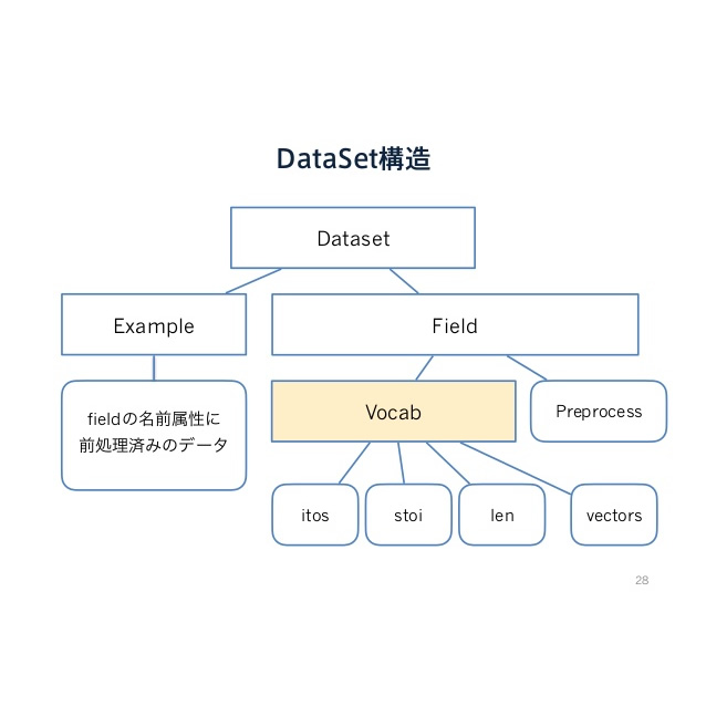 pytorch's DataLoader